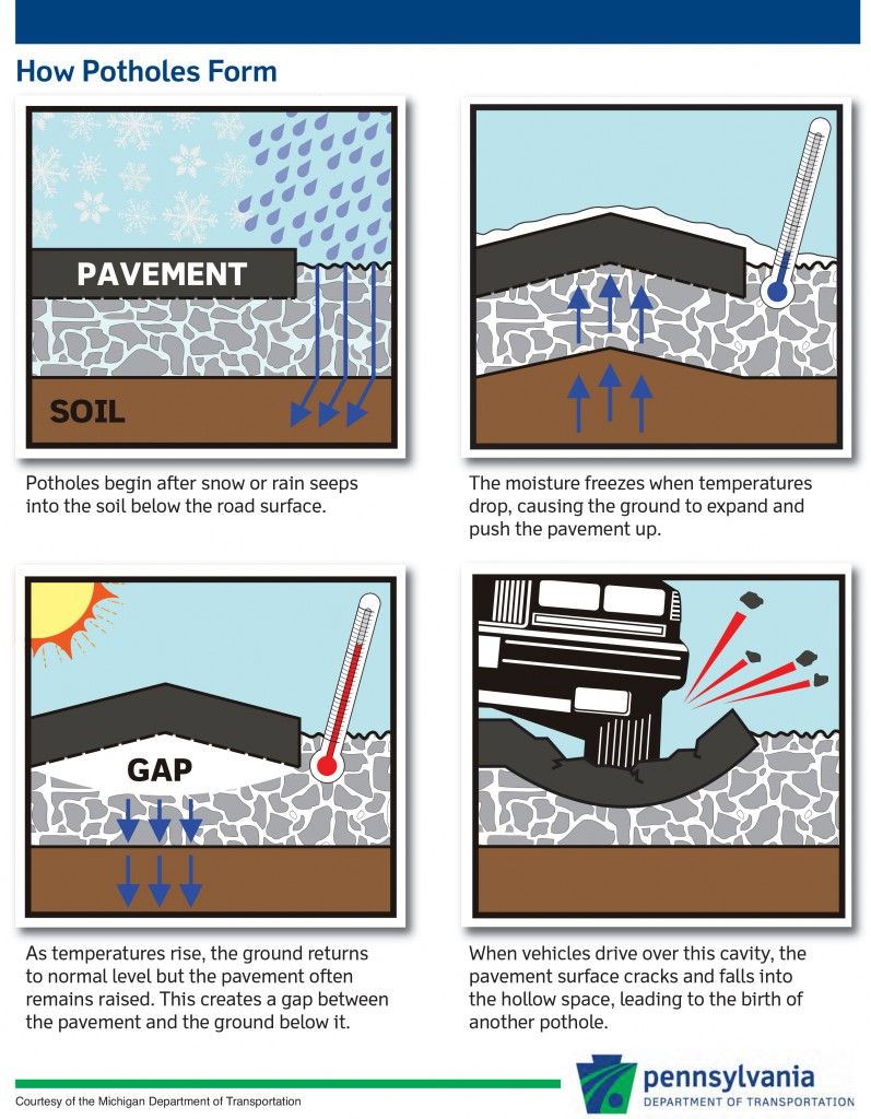 how-potholes-are-formed