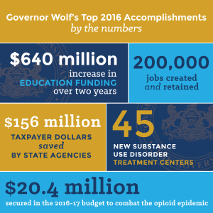 Graphic of Governor Wolf's year by the numbers